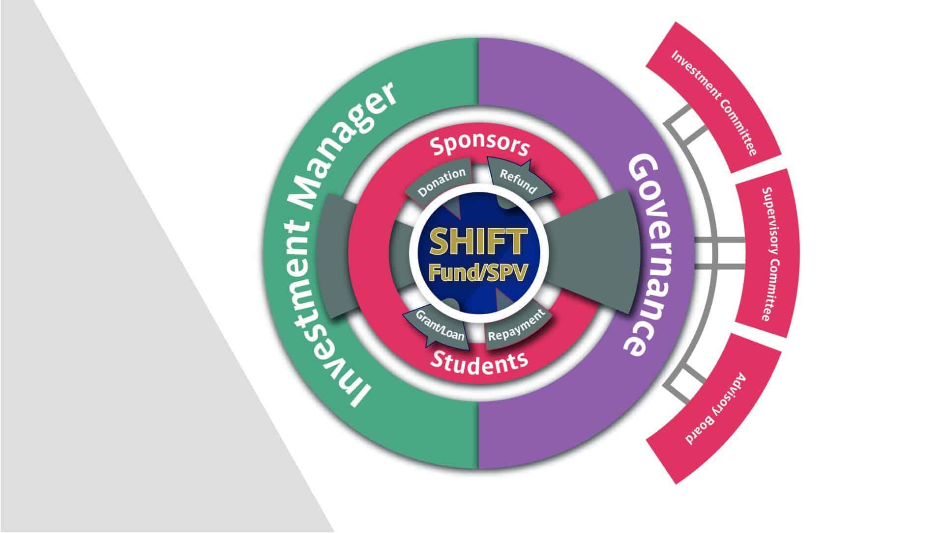 the SHIFT Model figure_def